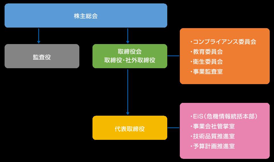 EMG組織図
