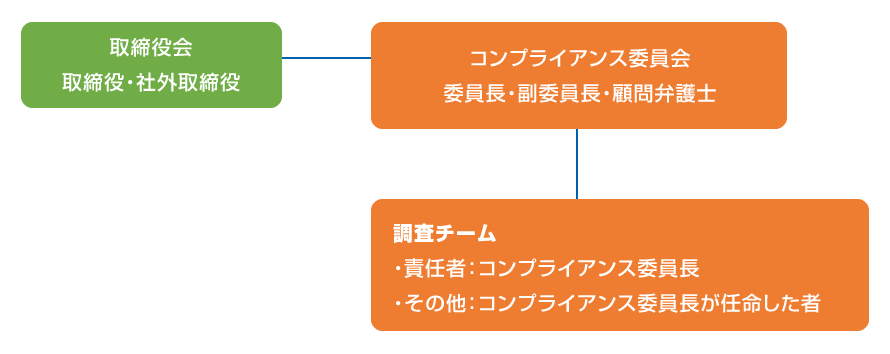 コンプライアンス委員構成図