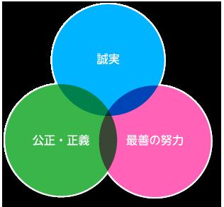3つの精神