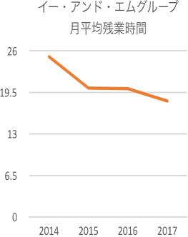 月平均残業時間グラフ